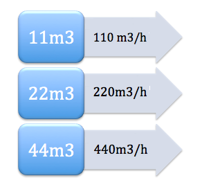 extraccion de aire por m3
