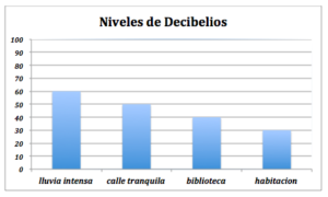 niveles de decibelios
